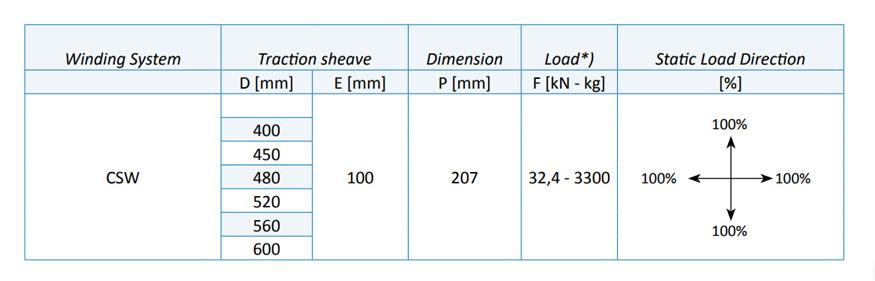 Dimension FD85  Table